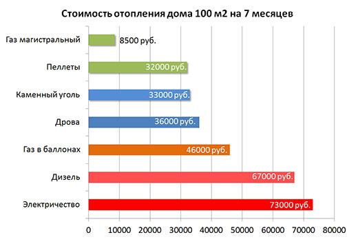 Стоимость брикетов для отопления