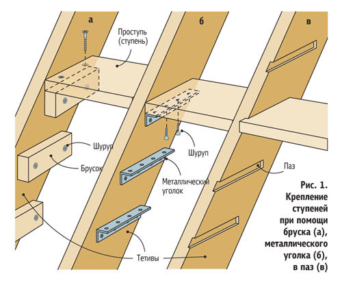 Делаем деревянную лестницу